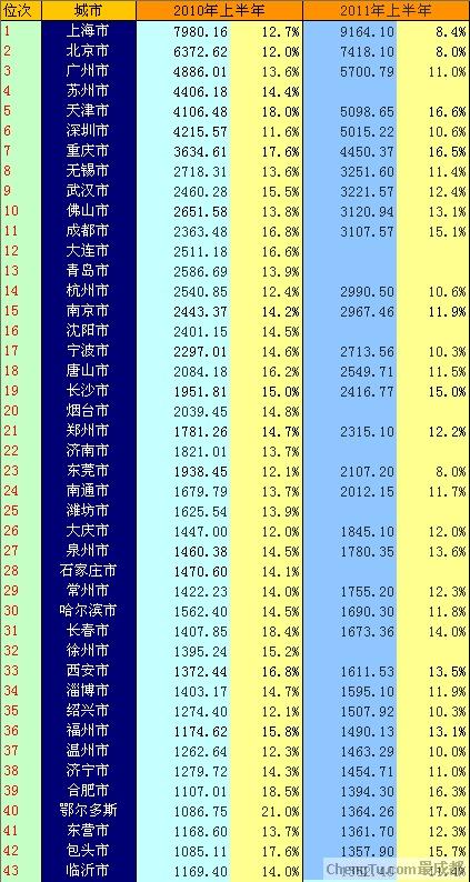 2016年上半年gdp_近十年中国gdp增长图_10年上半年gdp